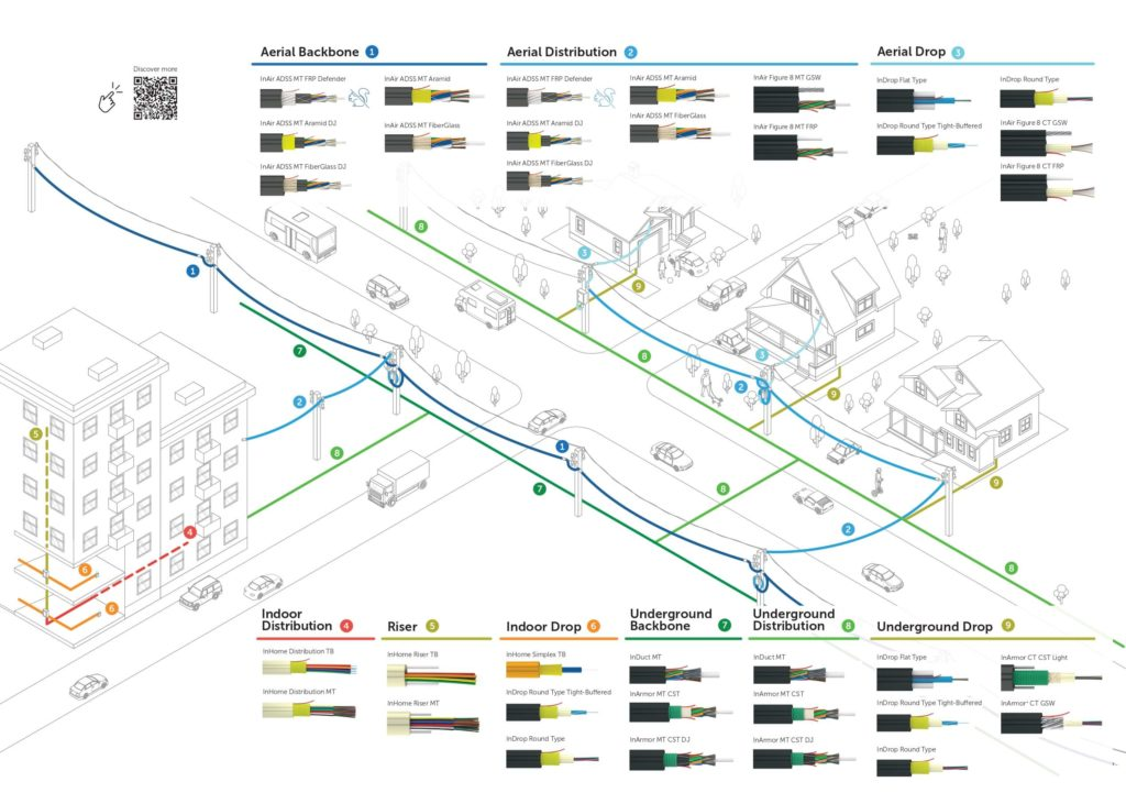 FTTH Solutions from Backbone to Distribution